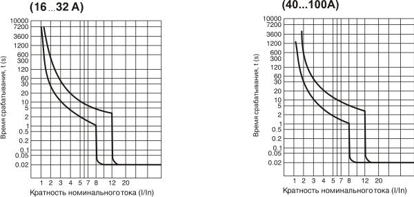 Габаритные и установочные размеры, время-токовые характеристики выключателей АВ3001...АВ3003(2_