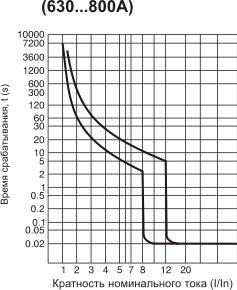 Габаритные и установочные размеры, время-токовые характеристики выключателей АВ3004, 3005Н