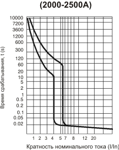 Габаритные и установочные размеры, время-токовые характеристики выключателей АВ3009