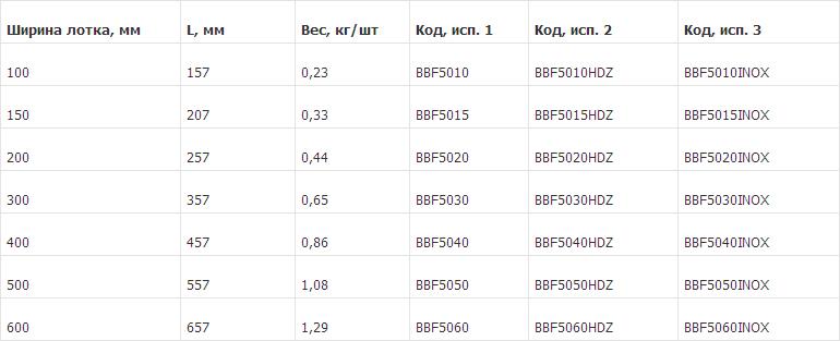 Консоль-быстрой-фиксации-BBF2