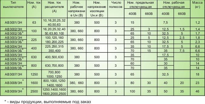 Таблица основных параметров АВ3000